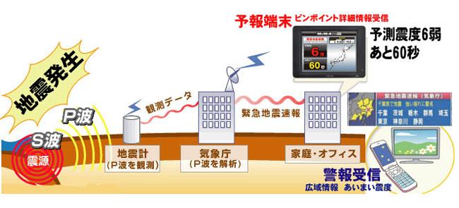 緊急地震速報受信イメージ